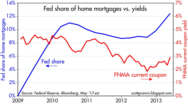 Federal Reserves's Share of Home Mortgages