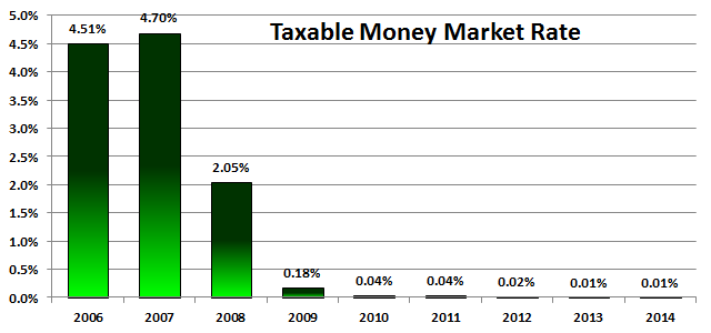 Taxable Money Market Rates 2006 - 2014