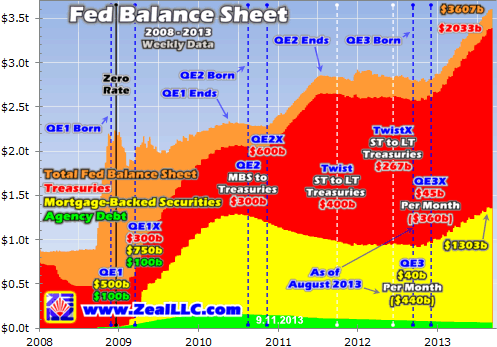 Zeallc Fed Balance Sheet