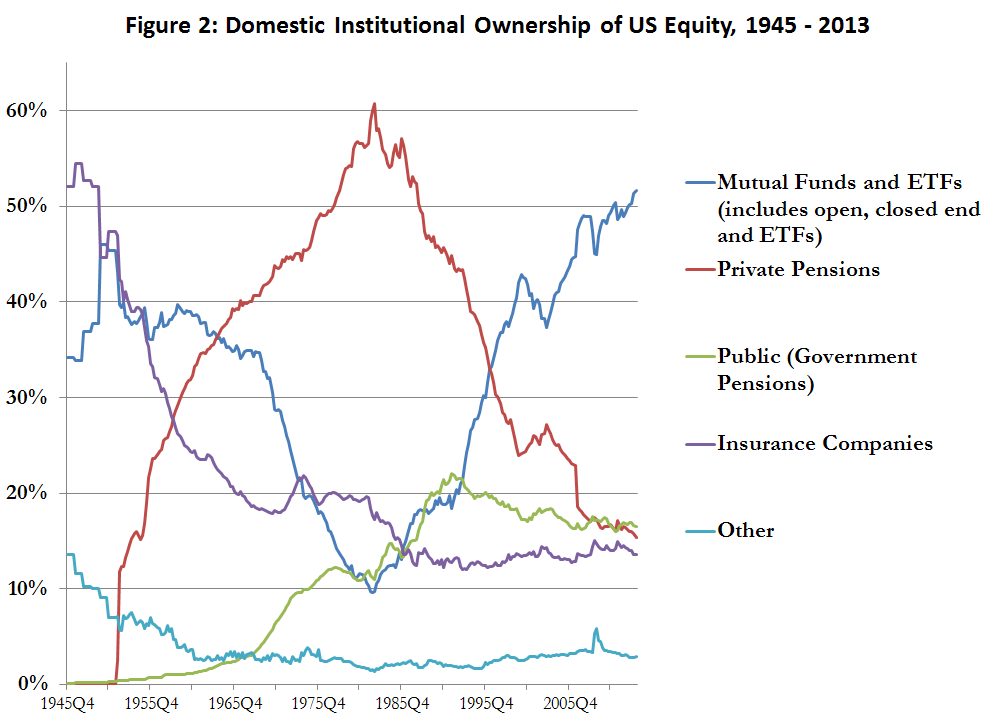 domestic equity ownership of US equity