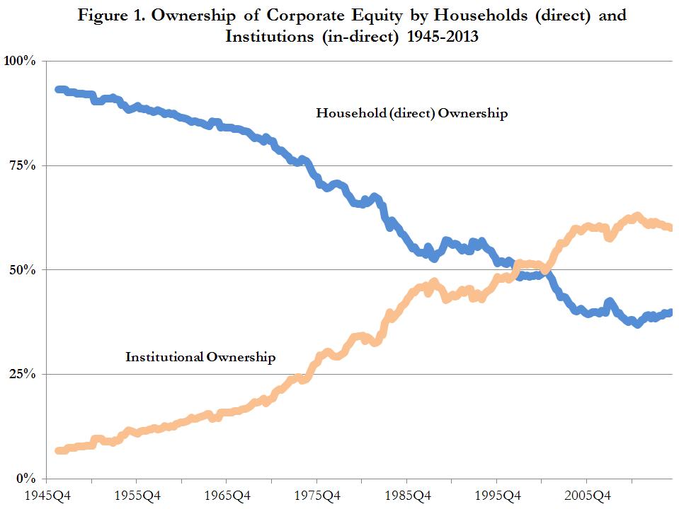 Stock ownership vs stock options