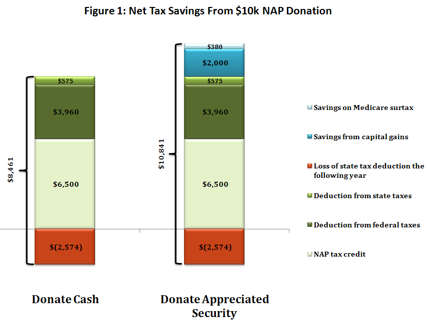 nap tax credits