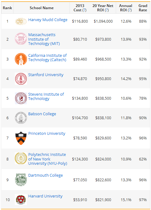 top ten college roi