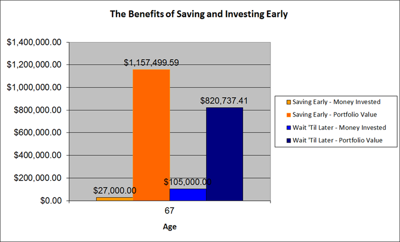 Benefits of Saving and Investing Early -Bar Chart