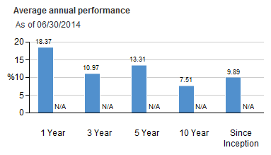 Vanguard STAR Fund Annual Returns 2014-06