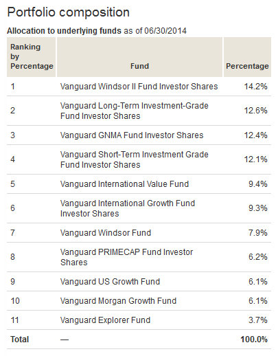 Vanguard STAR Fund Composition