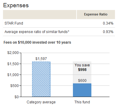 Vanguard STAR Fund Expenses