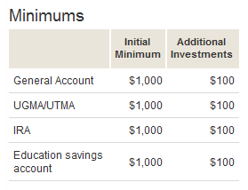 Vanguard STAR Fund Minimums