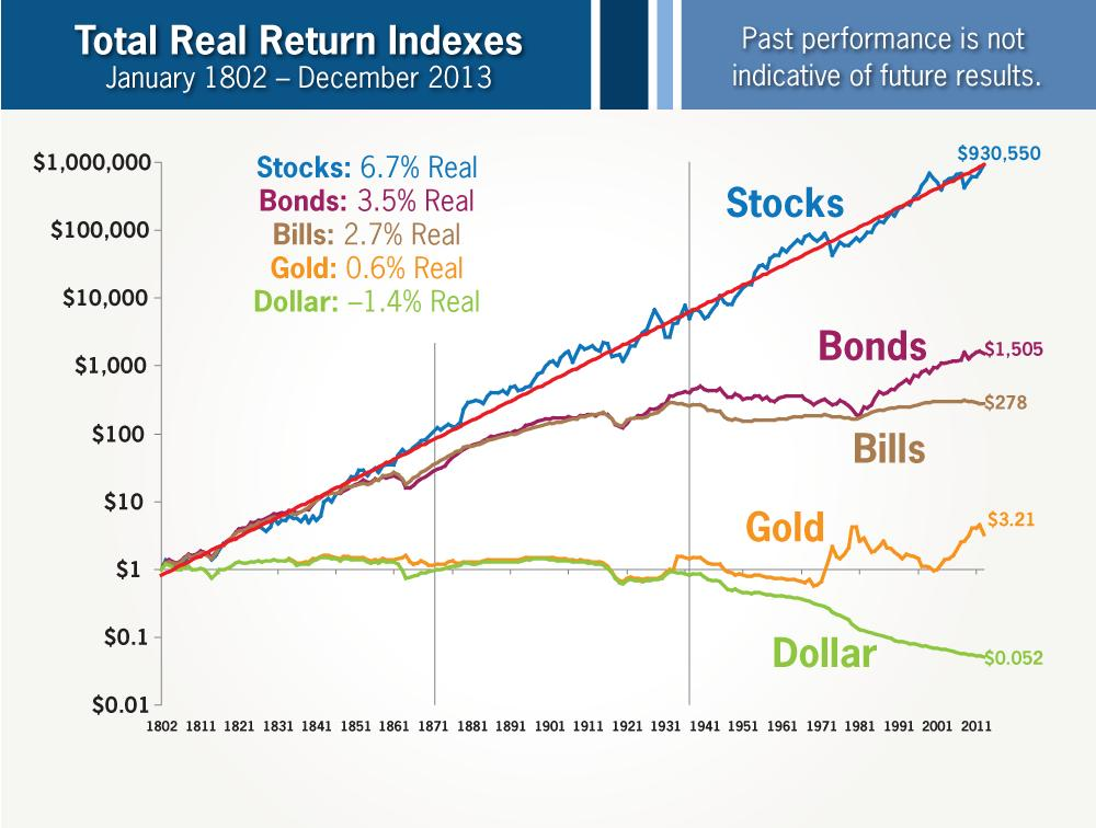 Total Real Return Indexes 1802-2013