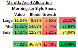 Marotta static asset allocation