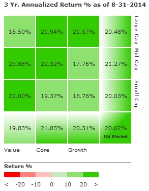 Morningstar 3-year annualized returns as of 2014-08-31