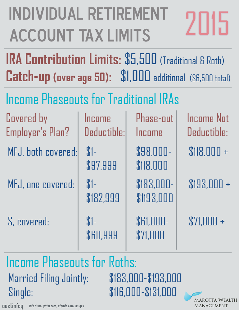2015 IRA and Roth Contribution Limits