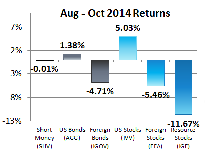 August - October 2014 Returns for Our 6 Asset Classes
