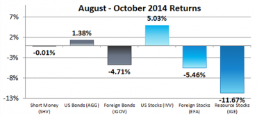 August – October 2014 Returns for Our 6 Asset Classes