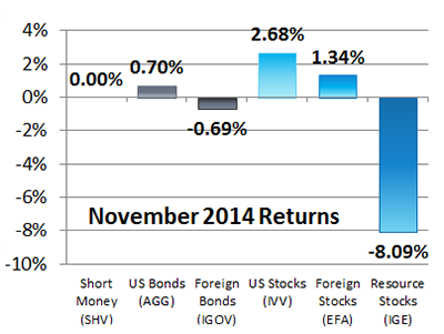 November 2014 Returns for Our 6 Asset Classes