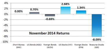 November 2014 Returns for Our 6 Asset Classes