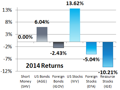 6 Asset Classes - 2014 Returns