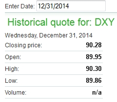 DXY 2014-12-31
