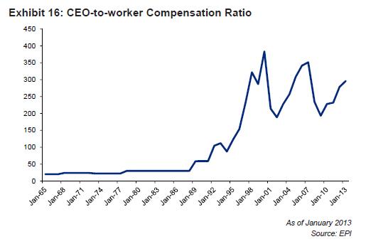 Exhibit 16: CEO vs Worker Comp Ratio