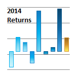 Freedom Countries - 2014 Returns