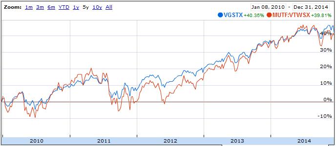 VGSTX and VTWSX returns