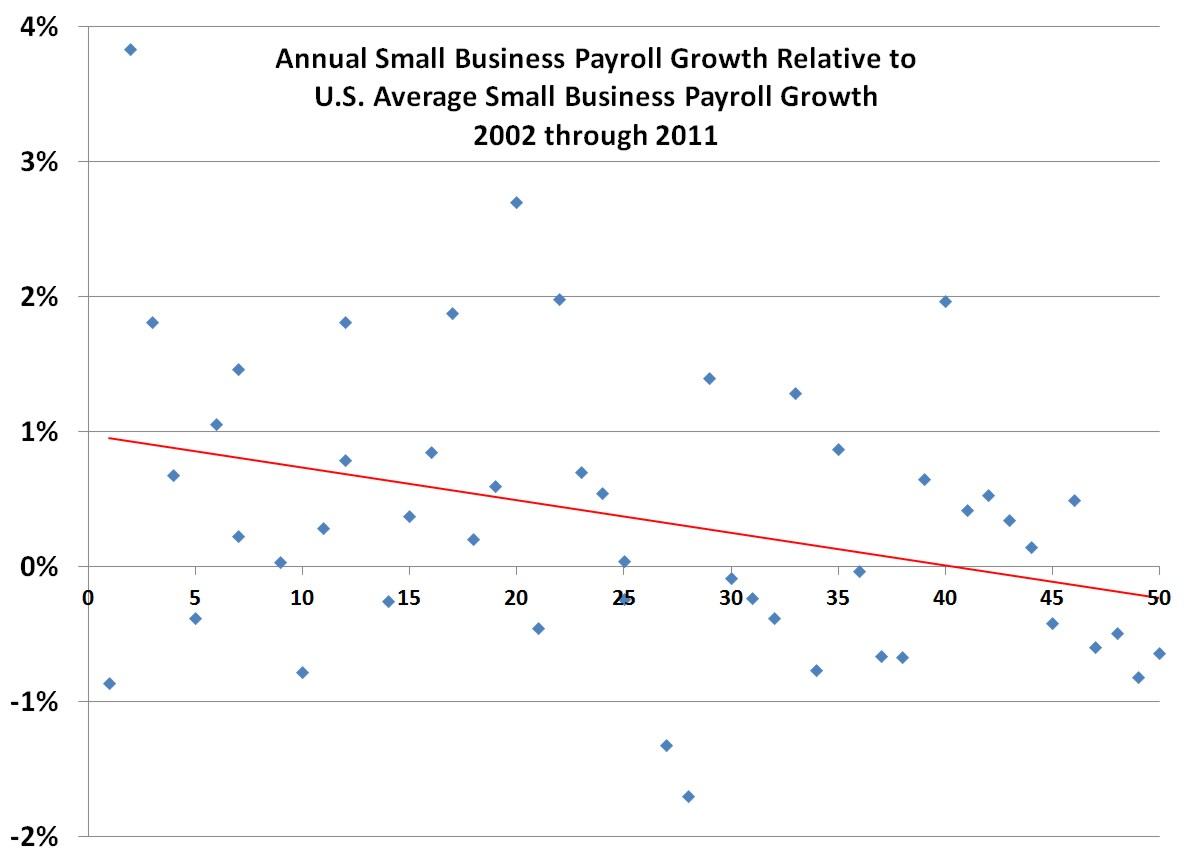 Small Business Payroll Growth
