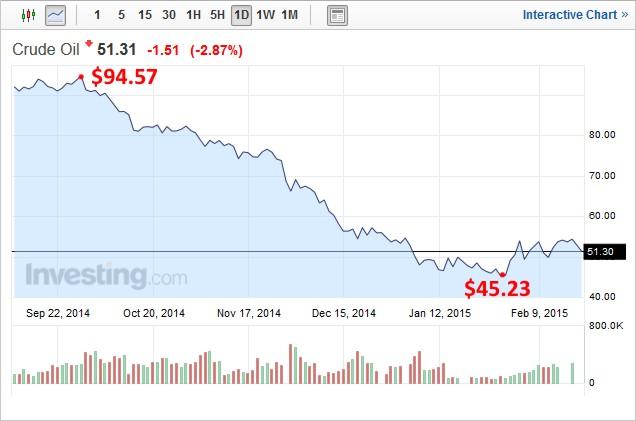 Crude Oil through 2015-02-18