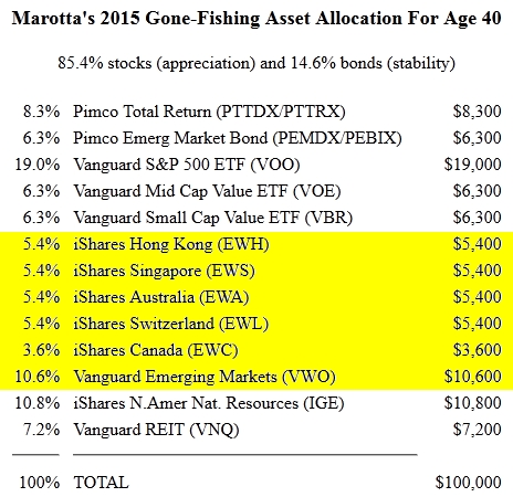 2015 Gone Fishing Portfolio for Age 40