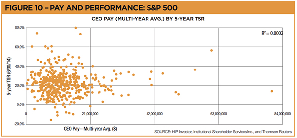 CEO Pay Performance Chart