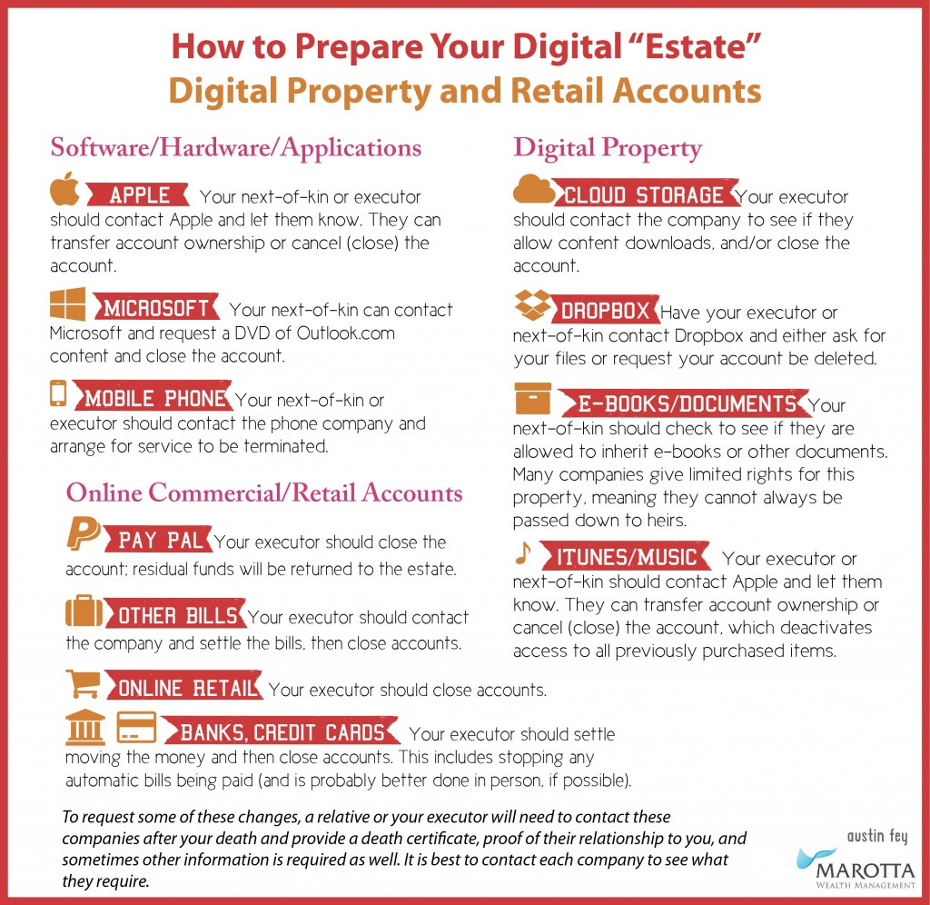Digital Estate - Software Hardware Retail Digital Property Membership