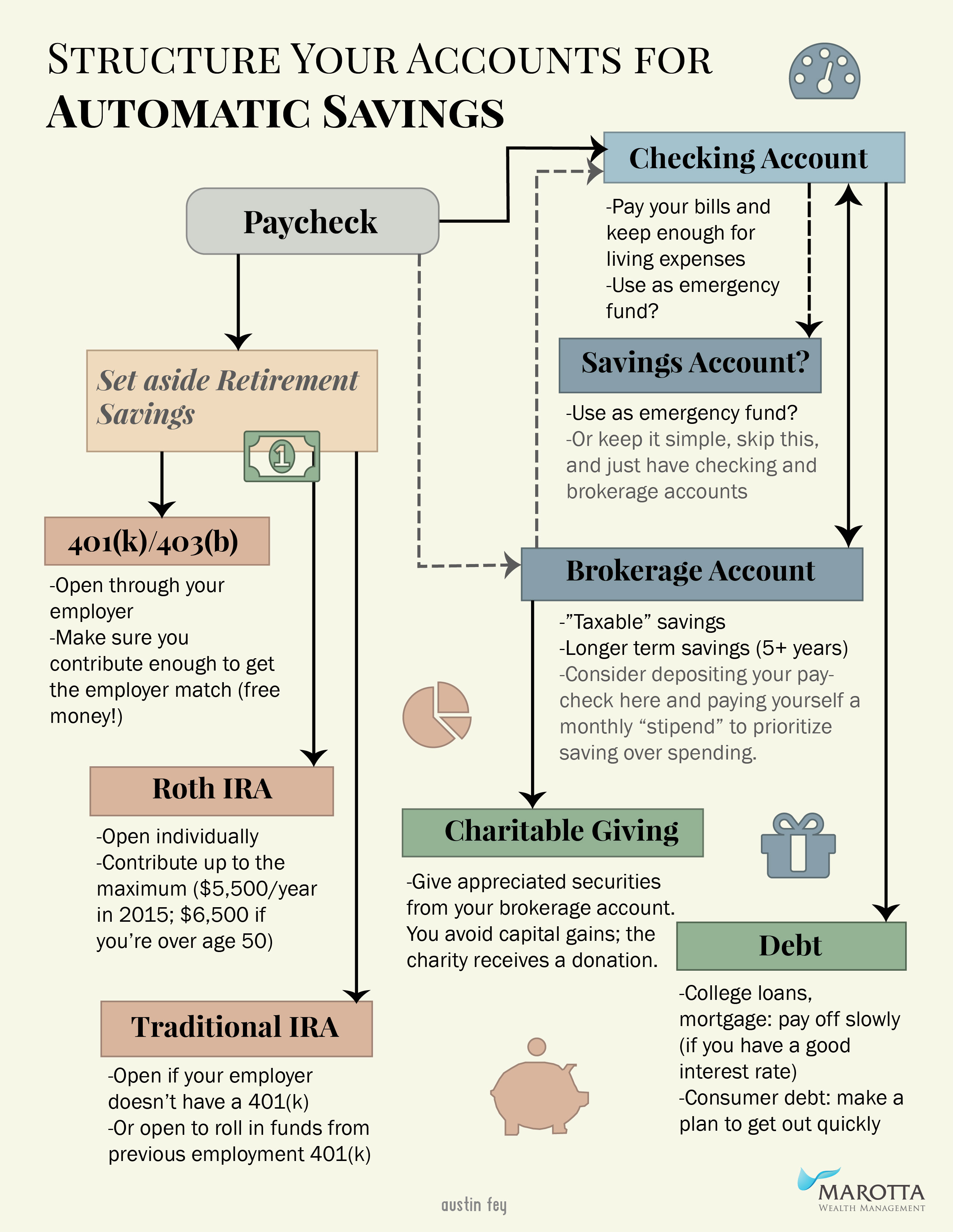 how to put money in savings account