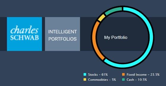 Schwab Intelligent Portfolios: Built on a Faulty Premise