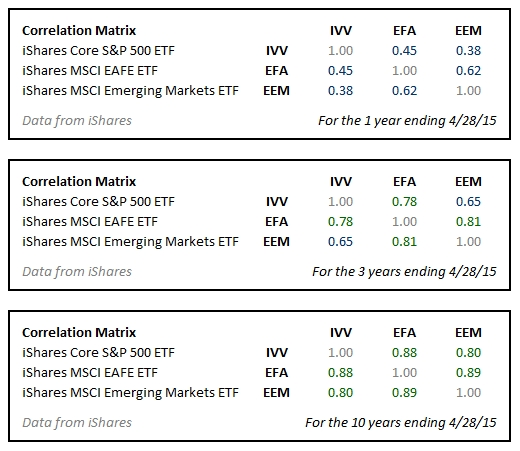 Correlation between IVV, EFA, and EEM