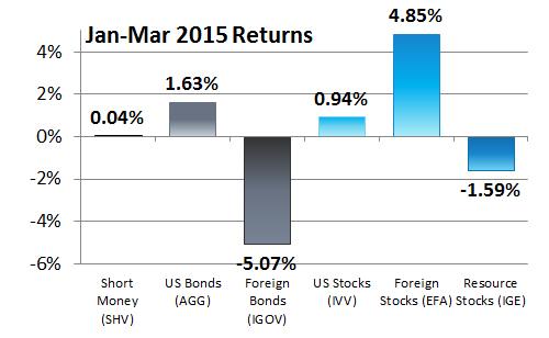 First Quarter 2015 Returns: Our 6 Asset Classes