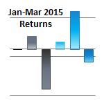 Q1 2015 6 Asset Class Returns