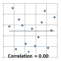 Correlation 0.0