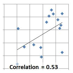 Correlation 0.53
