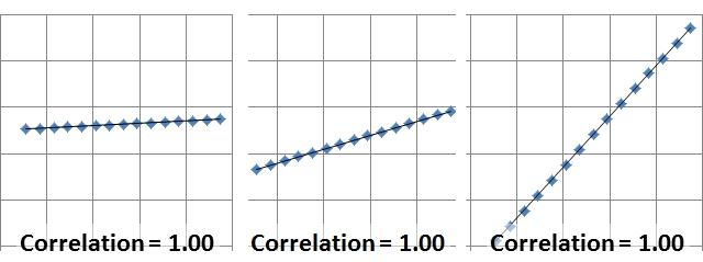1.0 Correlations