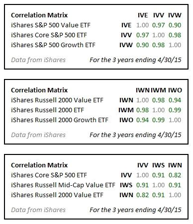 US Stock Correlations