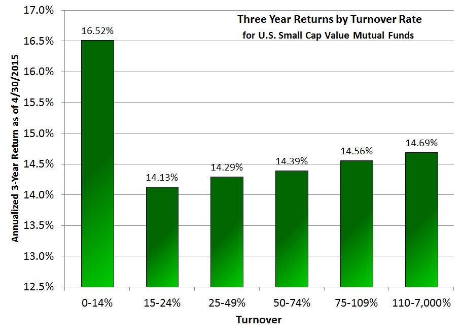 Three year returns by turnover rate