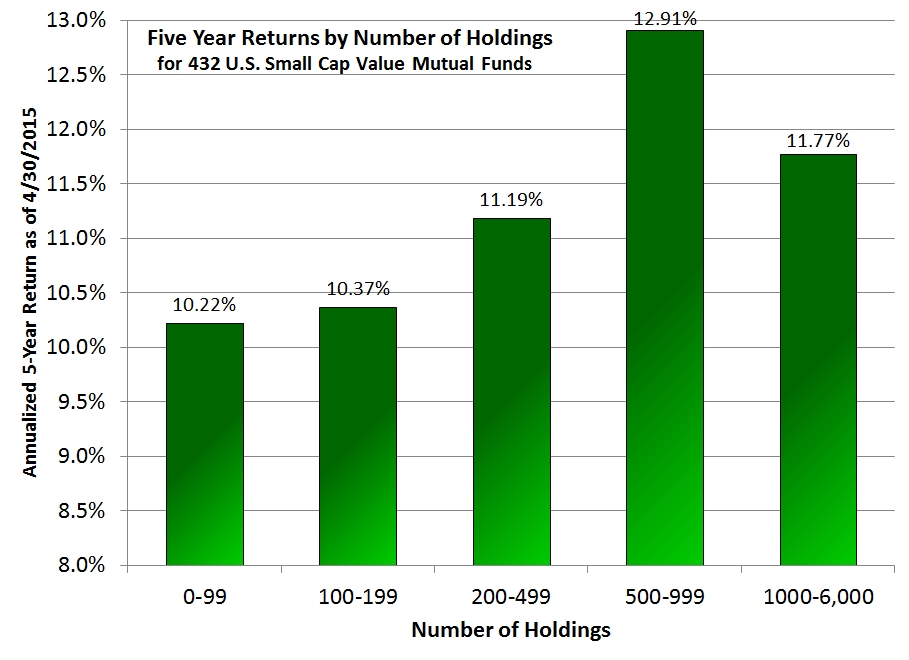Five year returns by number of holdings