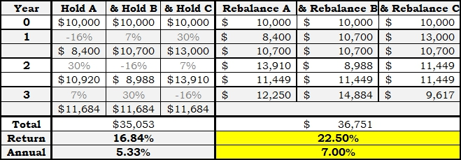 Buy & Hold vs. Rebalance