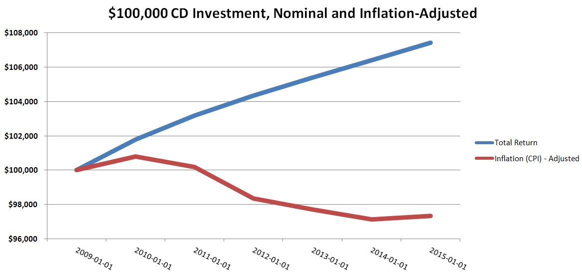 CD Returns After Inflation