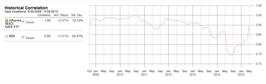 Correlation between EFA and MXI