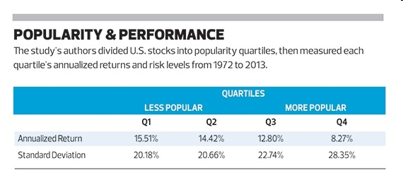 Popularity and Performance