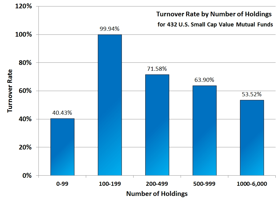 Tunrover rate by Number of Holdings