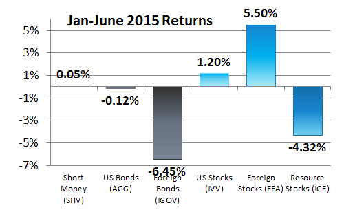 Year-to-date Asset Class Returns