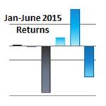 YTD 2015 Asset Class Returns