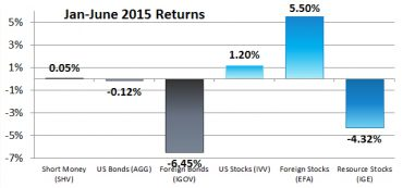 Second Quarter and Year-to-Date Returns for Our 6 Asset Classes