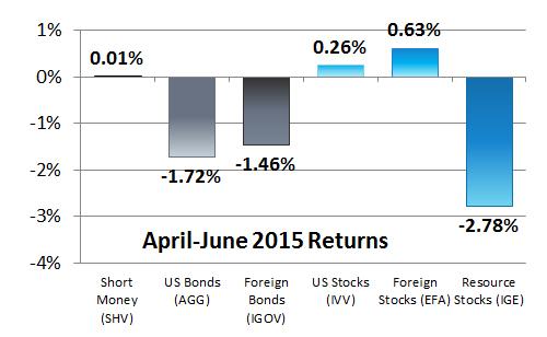 2nd Quarter 2015 Asset Class Returns